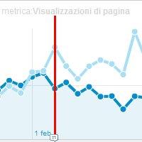 Prestazioni del sito e SEO: l'impatto della velocità di caricamento