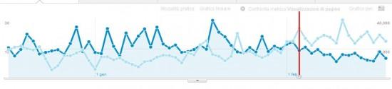 velocità e visualizzazioni pagine analytics